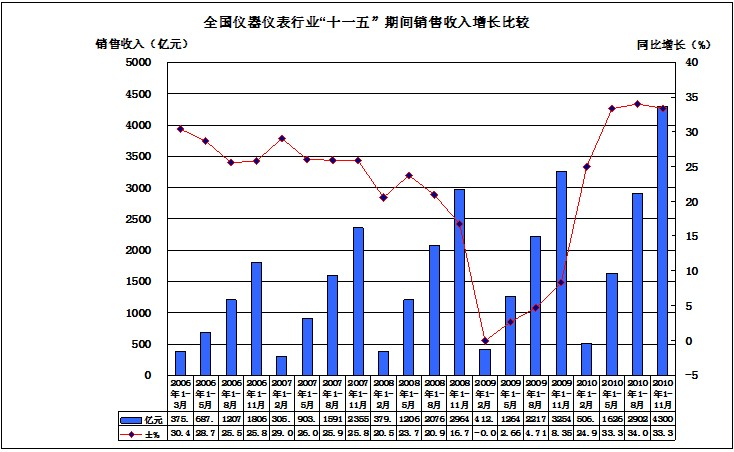 仪器仪表行业十一五销售收入增长比较