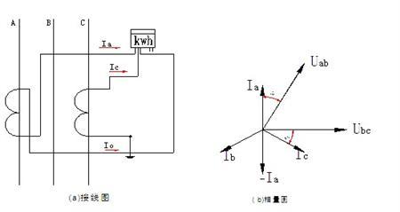(1)计量接线方式三相三线