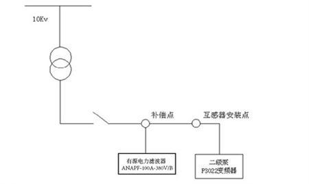 有源滤波装置在变频器谐波治理中的应用
