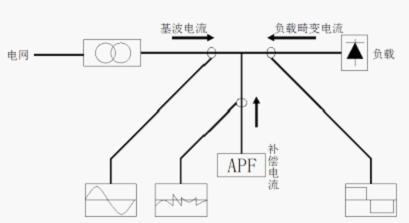 具有极快的响应时间;先进的主电路拓扑和控制算法
