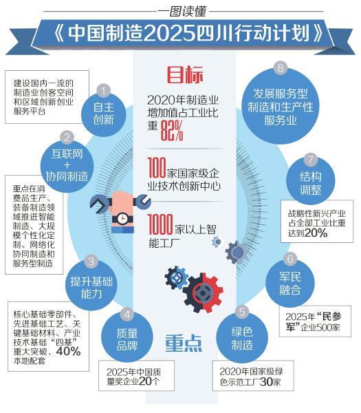 """""""中國製造2025""""四川行動計劃""""出爐"""