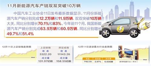 11月新能源汽车产销双双突破10万辆