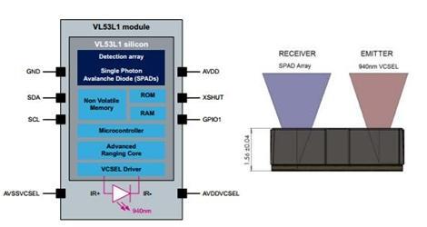 第三代激光测距传感器vl53l1原理框图