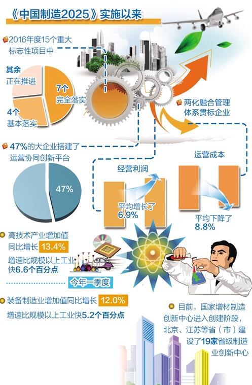 中国制造2025成效初显