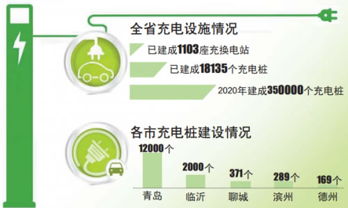 山东新能源汽车充电桩缺口大 三年后将建成35万个