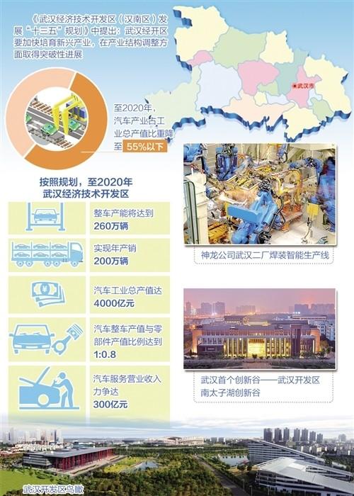 转换动能出新招:武汉经开区布局未来产业