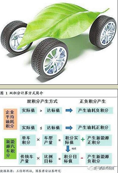 买新能源车明年更优惠