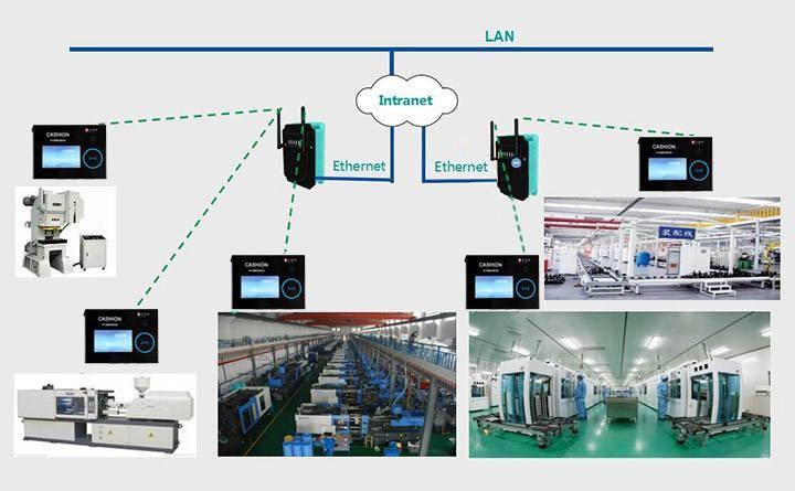 如何进行工业生产设备数据采集?