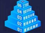智能工厂内部结构层次划分