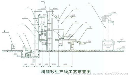 风电塔筒生产线平面布置图