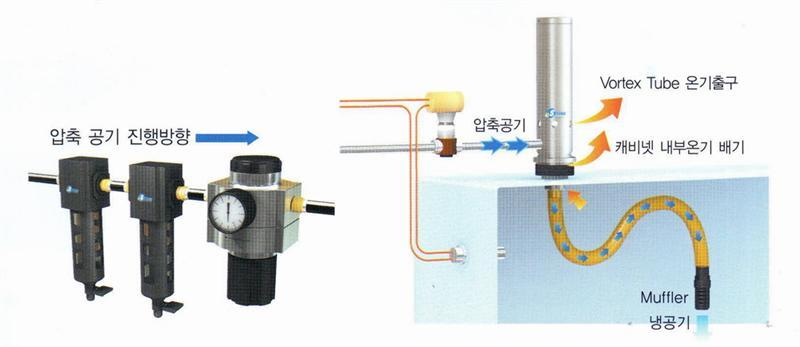 CNC电机箱冷却器