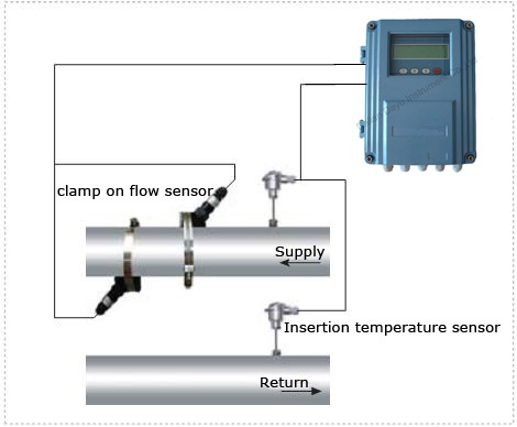 TDS-100系列固定分体式超声波冷热量表(壁挂式/防爆式/盘装式)