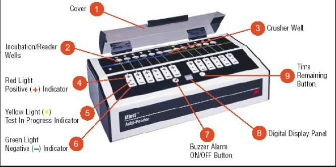 3mattest290 自动阅读机图解;; 3m 生物阅读器 290 自动阅读机图解