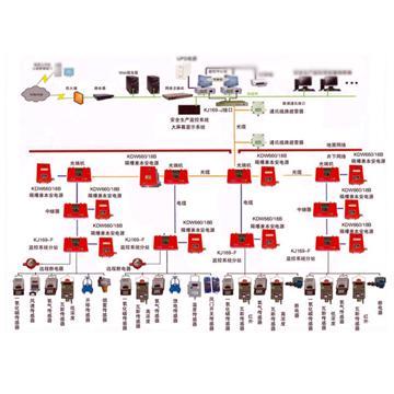 煤矿安全监控系统kj169
