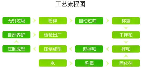 其他节能设备-供应大件垃圾分选系统-中华机械网