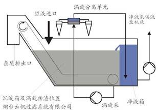 烟台研磨机除屑过滤系统