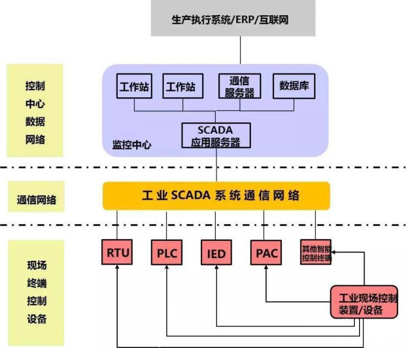 杭州匠兴科技SCADA系统软件
